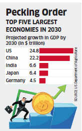 India may be third biggest economy by 2030: Report