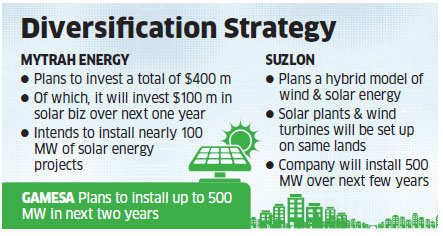 Wind energy companies Gamesa, Suzlon & Mytrah infusing huge funds into solar energy
