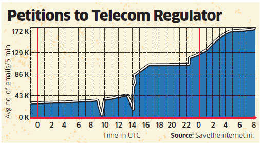 Trai deluged by over 1.5 lakh e-mail petitions urging to protect net neutrality
