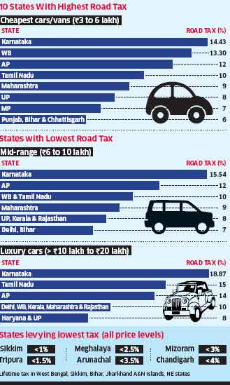 Car buyers pay highest road tax in Karnataka, lowest in North East