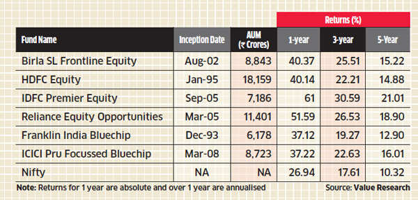 Top equity mutual funds to play the India growth story
