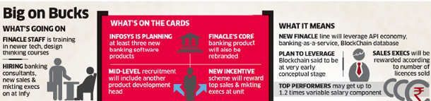 Infosys plans at least three new banking software products