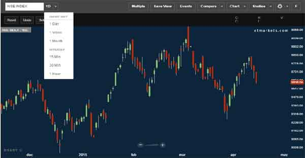 Tilt for technicals? ET.com brings the best charting software - absolutely free - The Economic Times