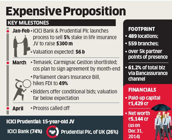 ICICI Pru JV calls off stake sale plans after investors refuse to bite $6 billion valuation