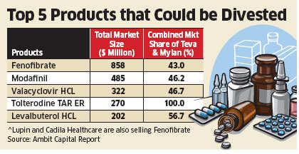 Teva's hostile bid for Mylan: Deal could open up a $2-billion opportunity for pharma companies