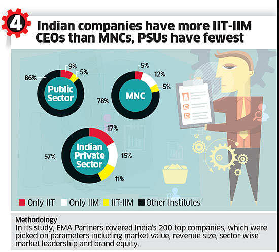 Is the magic of brand IIT-IIM waning?