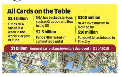 VC fund mulls to step up investments in India's software