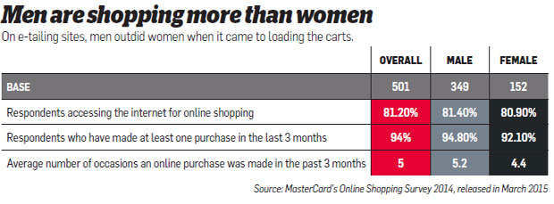 How to curb addiction to online shopping