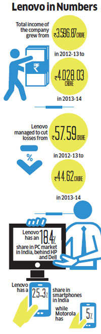 Will Motorola help turn the tide for Lenovo in India or will it, like Thums Up for Coca-Cola, continue to be a reminder that the acquisition had a better product?