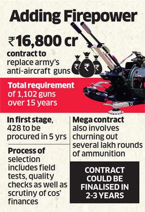 Make in India: Bharat Forge & Punj Lloyd in race for Rs 16,800 crore contract to make anti-aircraft guns