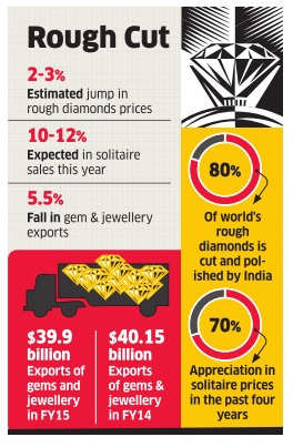Rough diamonds may turn expensive by 2-3%; Weak rupee dulls solitaires' lustre