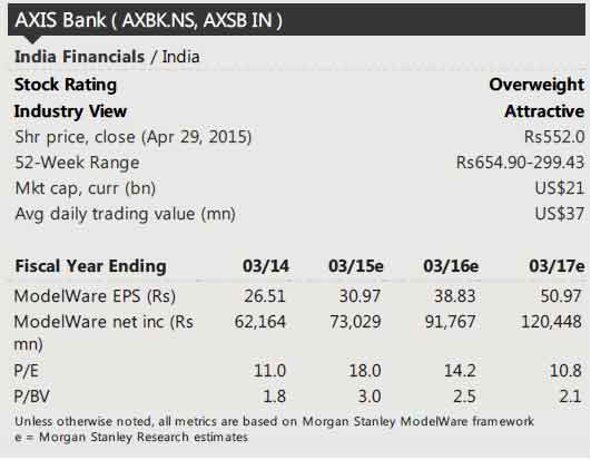 Axis Bank ends 2% up post Q4 results