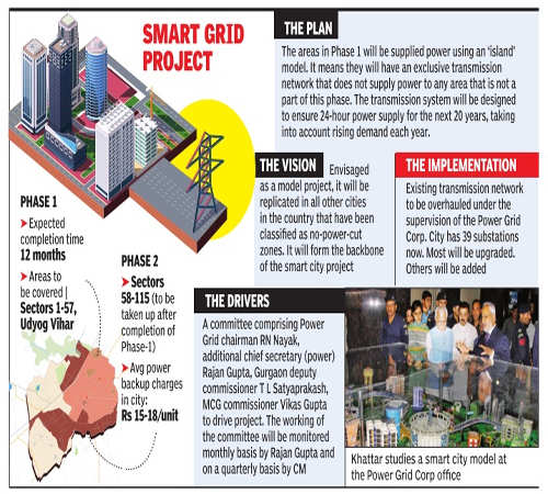 Smart City: Gurgaon to host model grid for zero outage