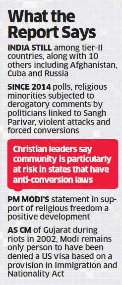 RSS, VHP draw USCIRF fire for ghar wapsi, PM Narendra Modi praised for backing freedom of faith