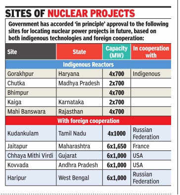 Land acquisition woes may stall nuclear power blitz