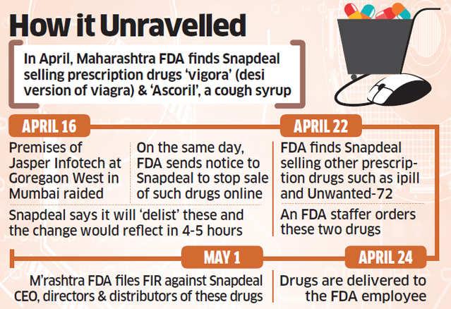 4459fd75749 Online medicine sale  FDA orders FIR against Snapdeal CEO Kunal Bahl ...