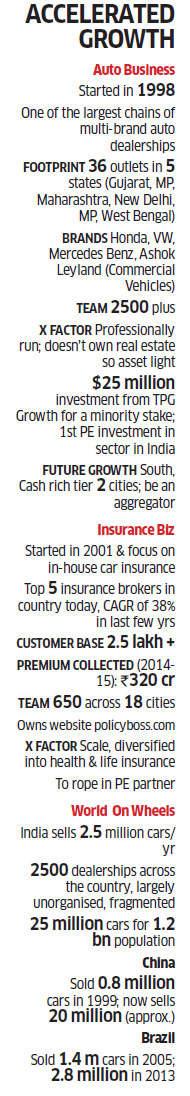 How Landmark's Sanjay Thakker created one of the largest networks of profitable auto dealerships nationally