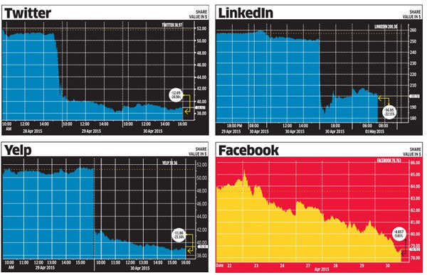 Social media giants like Twitter, Yelp and LinkedIn have posted abysmal results
