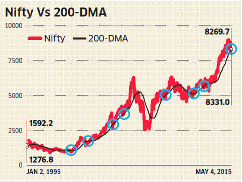 Why slipping below 200 day moving averages indicates likely bounce back for markets