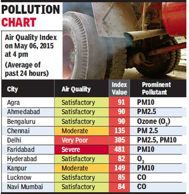 Pollution: Govt Begins Giving Out Daily Air Quality