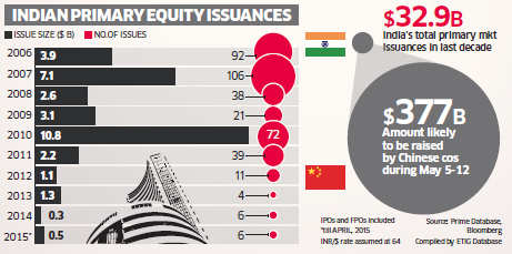 Avalanche of IPOs in China sinks Dalal Street