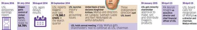 What the battle between Diageo & Vijay Mallya over United Spirits means for the company