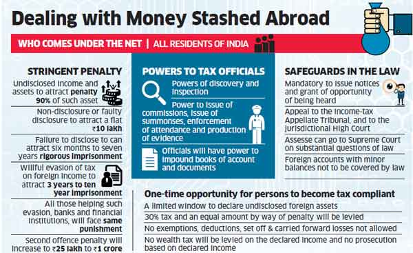 Lok Sabha passes bill to deal with black money stashed abroad
