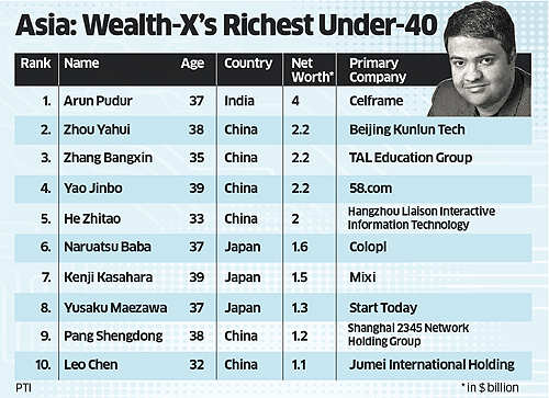 Arun Pudur: Meet the only Indian-origin billionaire in the richest under-40 list