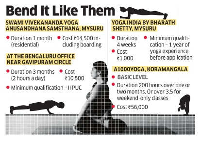 How Bengaluru's young yoga enthusiast are making a career out of it