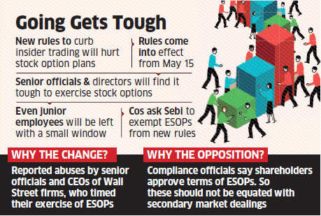 Companies fear new insider trading rules leave little time for employees to exercise ESOPs