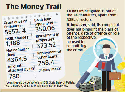 NSEL board assisted defaulters in money laundering, alleges Enforcement Directorate