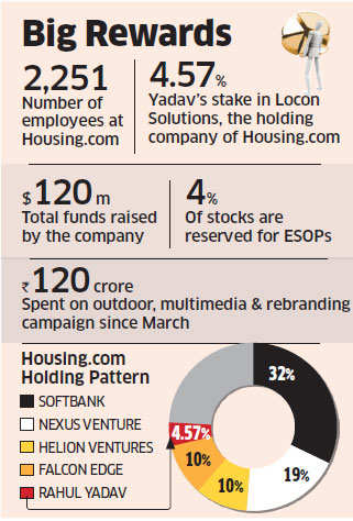 Housing.com CEO Rahul Yadav to return his entire stock to employees