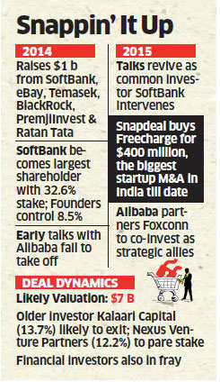 Alibaba revives discussions over coming on board Snapdeal.com as a strategic partner
