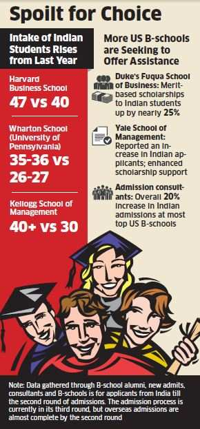 More Indians make it to US top B-Schools this year