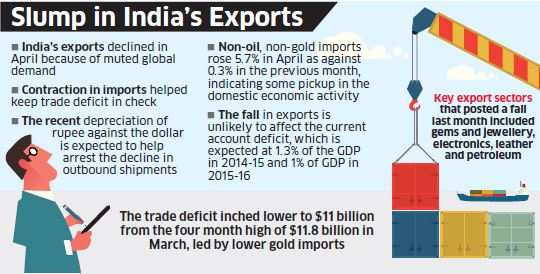 India's exports fall 13.96% in April on muted global demand