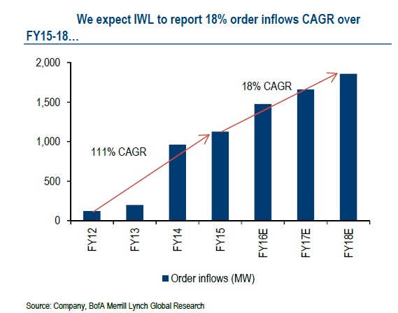 Inox well placed to ride the rally in wind sector; we see 20% upside in 1 year: BofA-ML