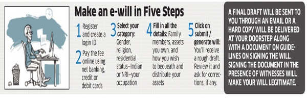 How websites like EzeeWill help you make your will easily