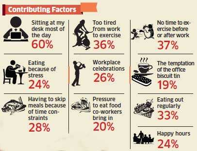 Employees pile on the kilos at the workplace: Survey
