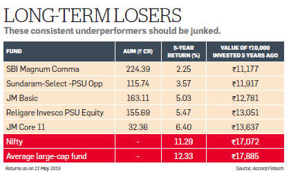 Why diversified equity schemes continue to be the best way for investors to participate in stocks