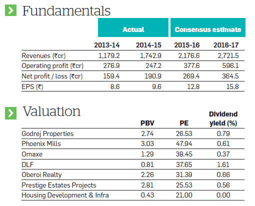Why Godrej Properties remains a good buy despite a lacklustre real estate market