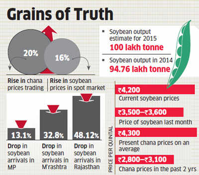 Soybean, chana prices go up