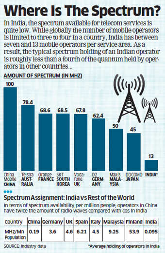 Telecom companies financial, spectrum problems may hurt Digital