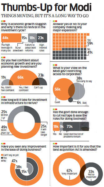55 top India Inc CEOs give Narendra Modi government a 7/10; say corruption down, doing business slightly easier