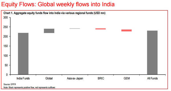 365 days of Modi govt: Global funds seen increasing India weightage