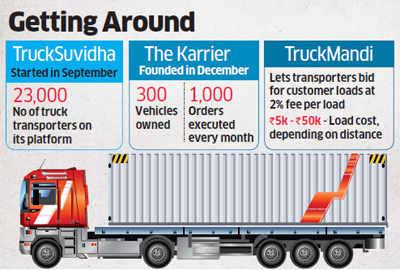 Startups like TruckSuvidha, TruckMandi take on sector of truck transportation