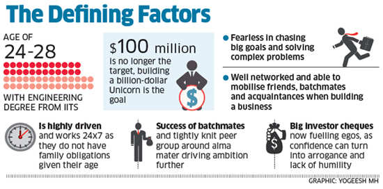 How young entrepreneurs are unleashing wave of startup activities in