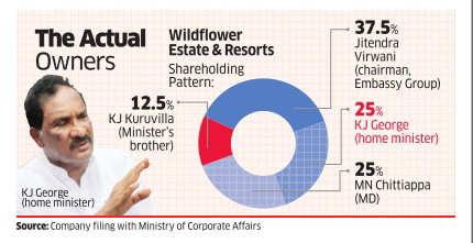 Karnataka home minister KJ George's company linked to illegal land deal