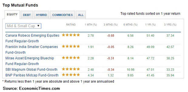 One-month return for top 5 MFs improve; top 10 stocks they are betting on