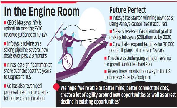 Vishal Sikka to monitor team for managing top 15 customer