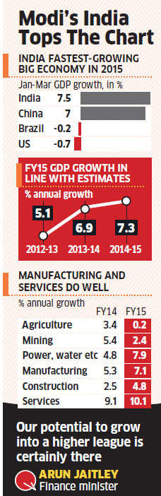 Q4 GDP growth at 7.5%; economy grows at 7.3% in FY15